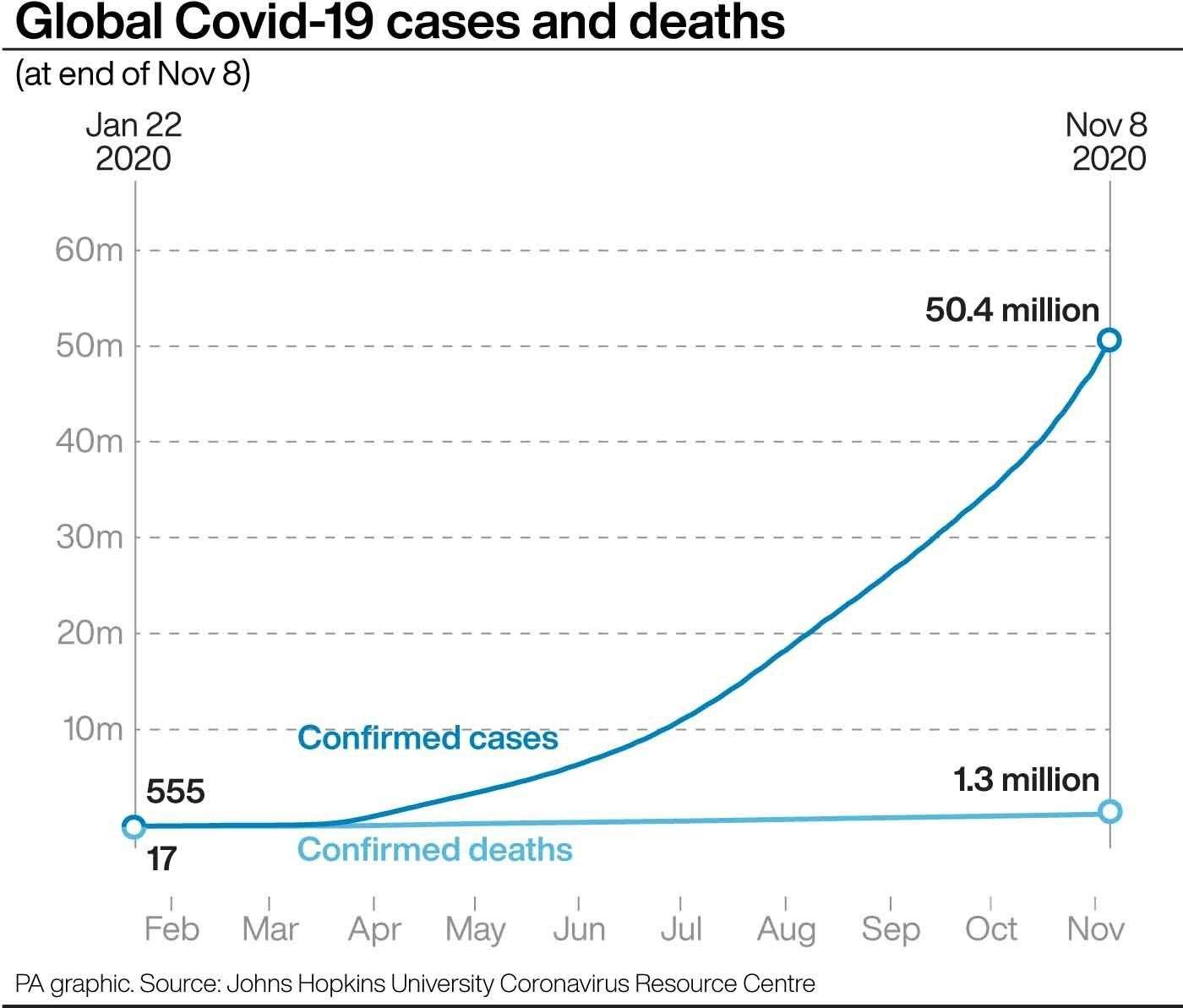 Global cases of Covid-19. Graphic PA