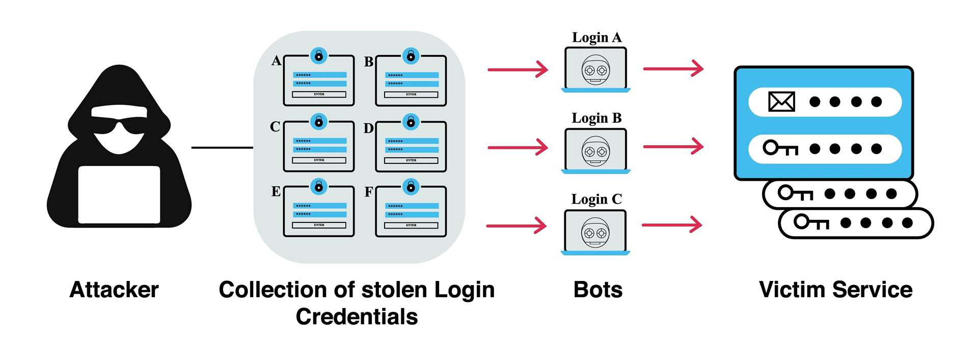 Password spraying is an effective way to access online platforms from one compromised login