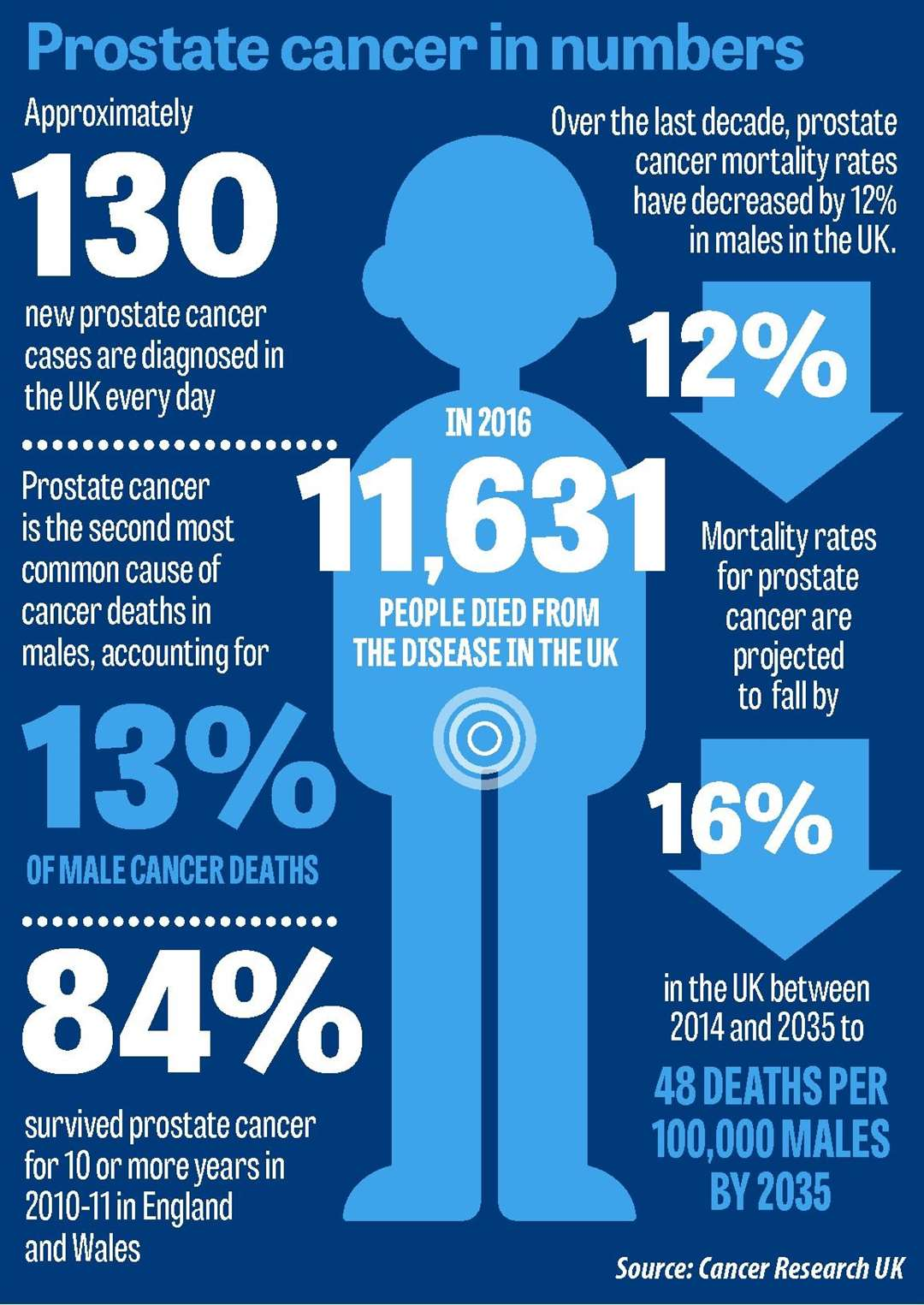 Prostate cancer in numbers