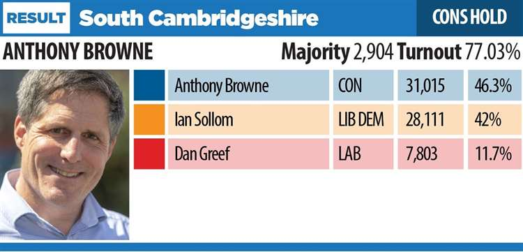The 2019 General Election result in South Cambridgeshire (24140408)