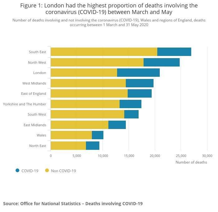 The proportion of deaths by region involving Covid-19 between March and May 2020. Source: ONS (36630330)
