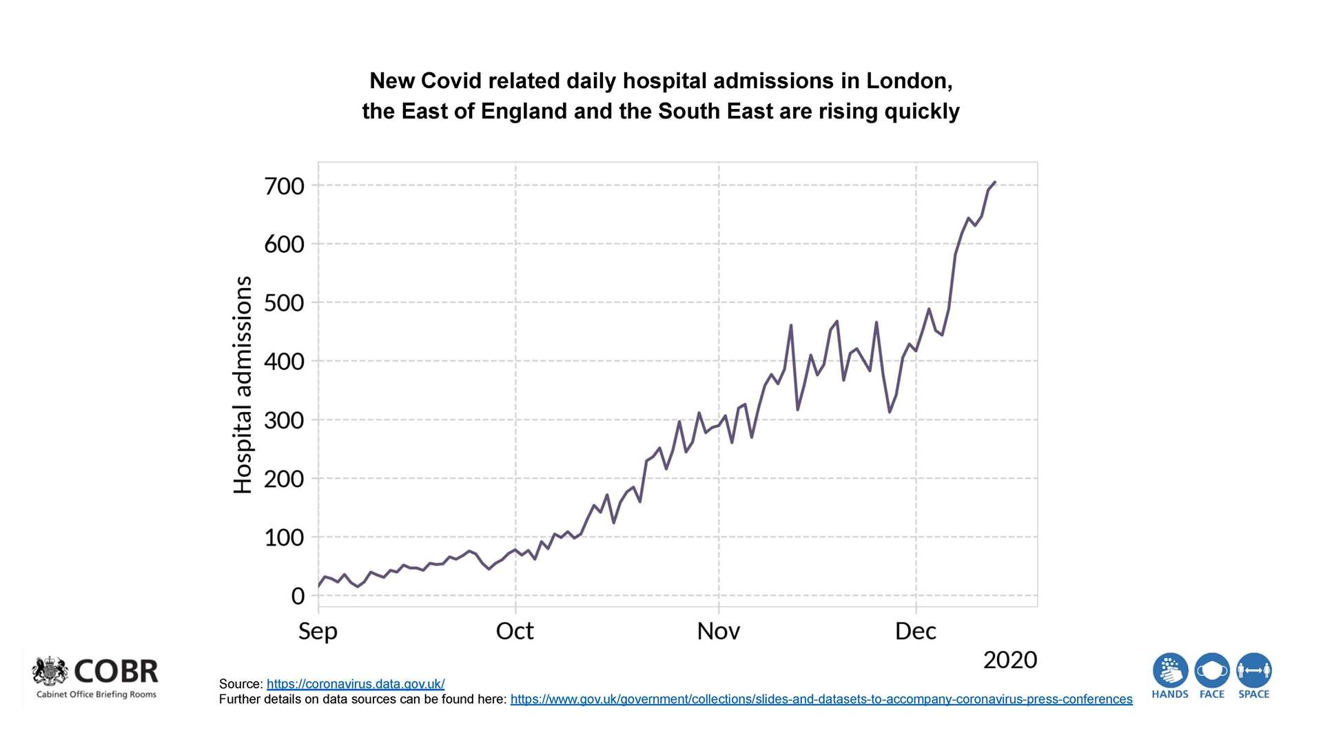 Government graphics on the rise in Covid-19 hospitalisations