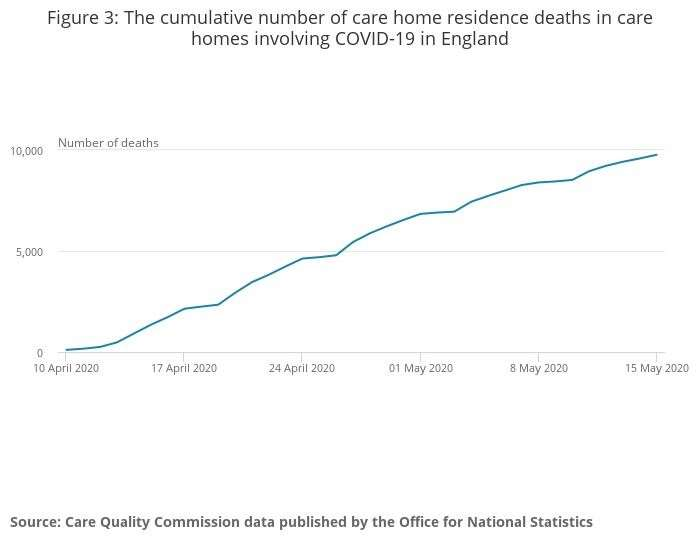 ONS statistics on Covid-19 deaths in care homes in England to May 8