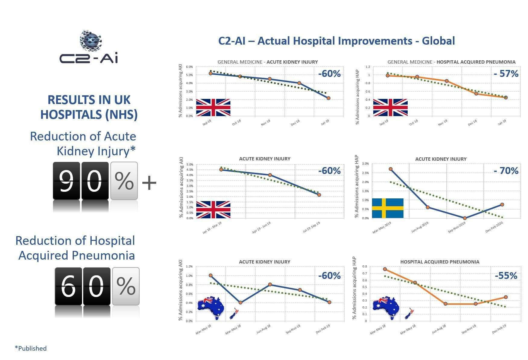 C2-Ai technology - the AKI / HAP evidence