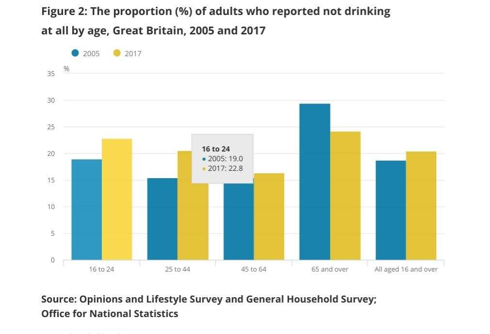 How alcohol use is decreasing in the UK