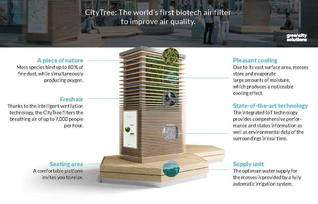 How the CityTree from Green City Solutions works (27188577)