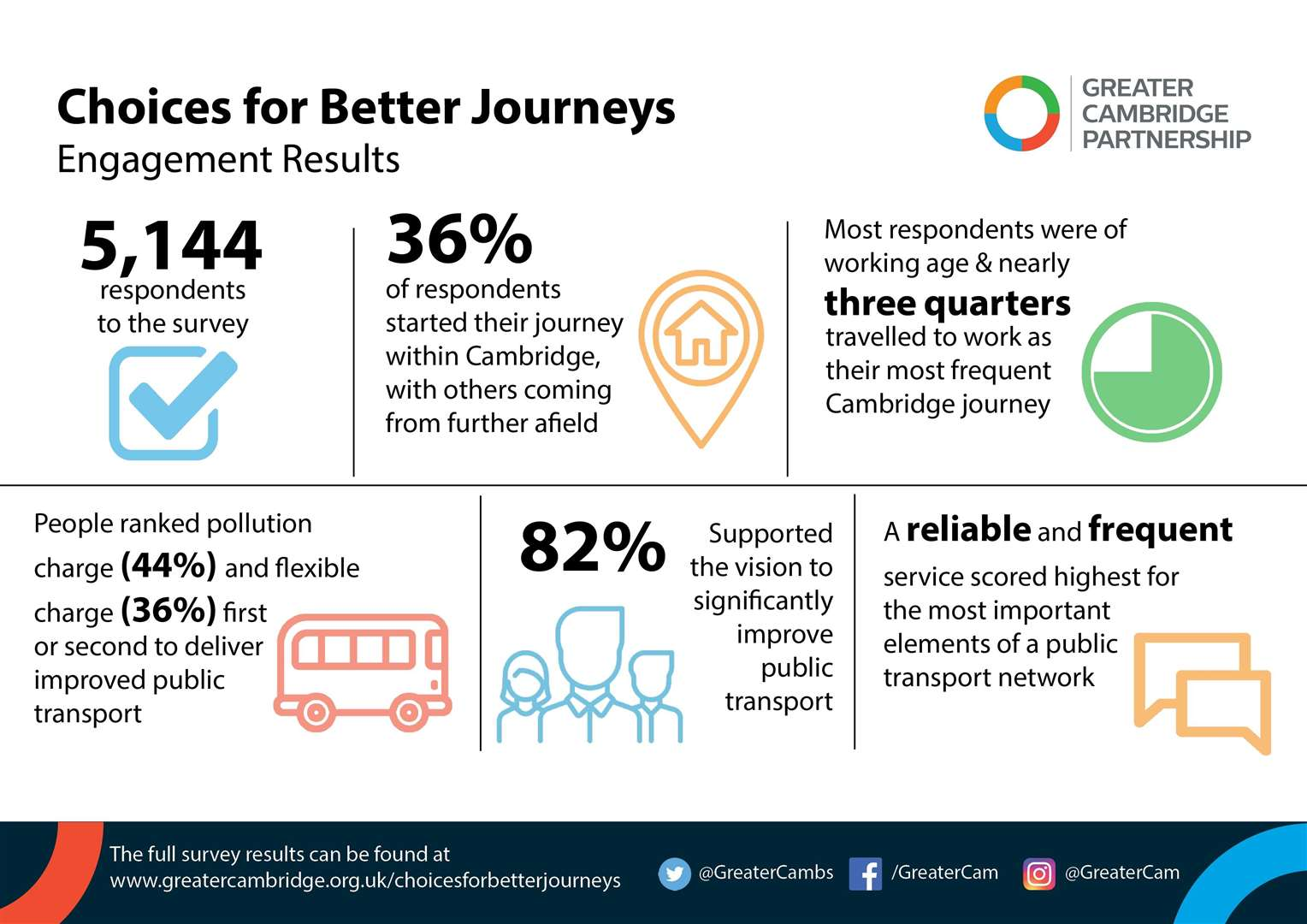 Choices for Better Journeys infographic (19218497)