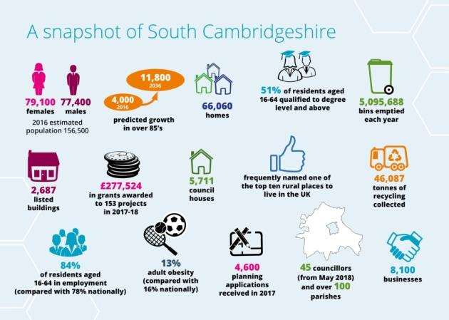 South Cambs planning major growth while balancing a quality of life