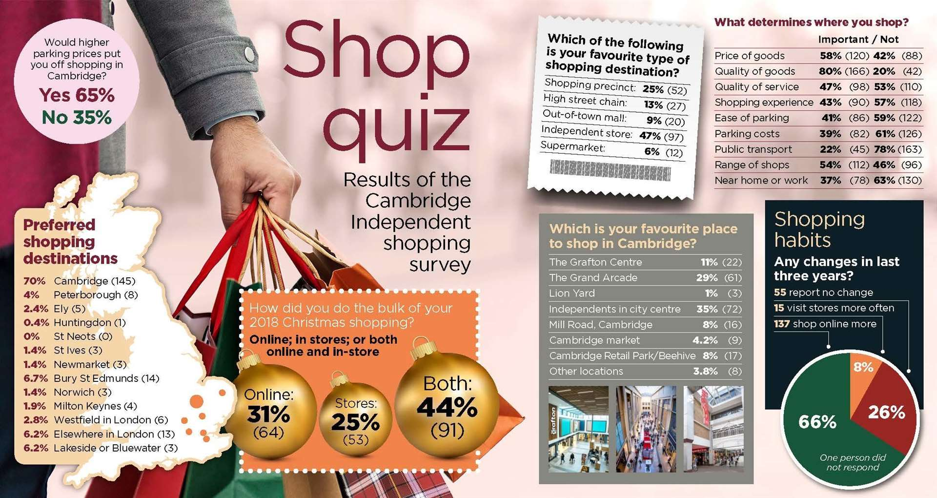 The results of the Cambridge Independent's shopping survey (6802088)