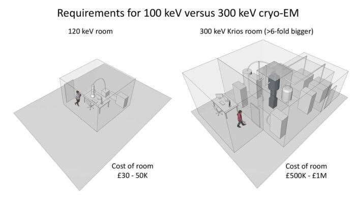 A comparison of the room requirements for cryo-EM machines with different voltages Image: MRC LMB