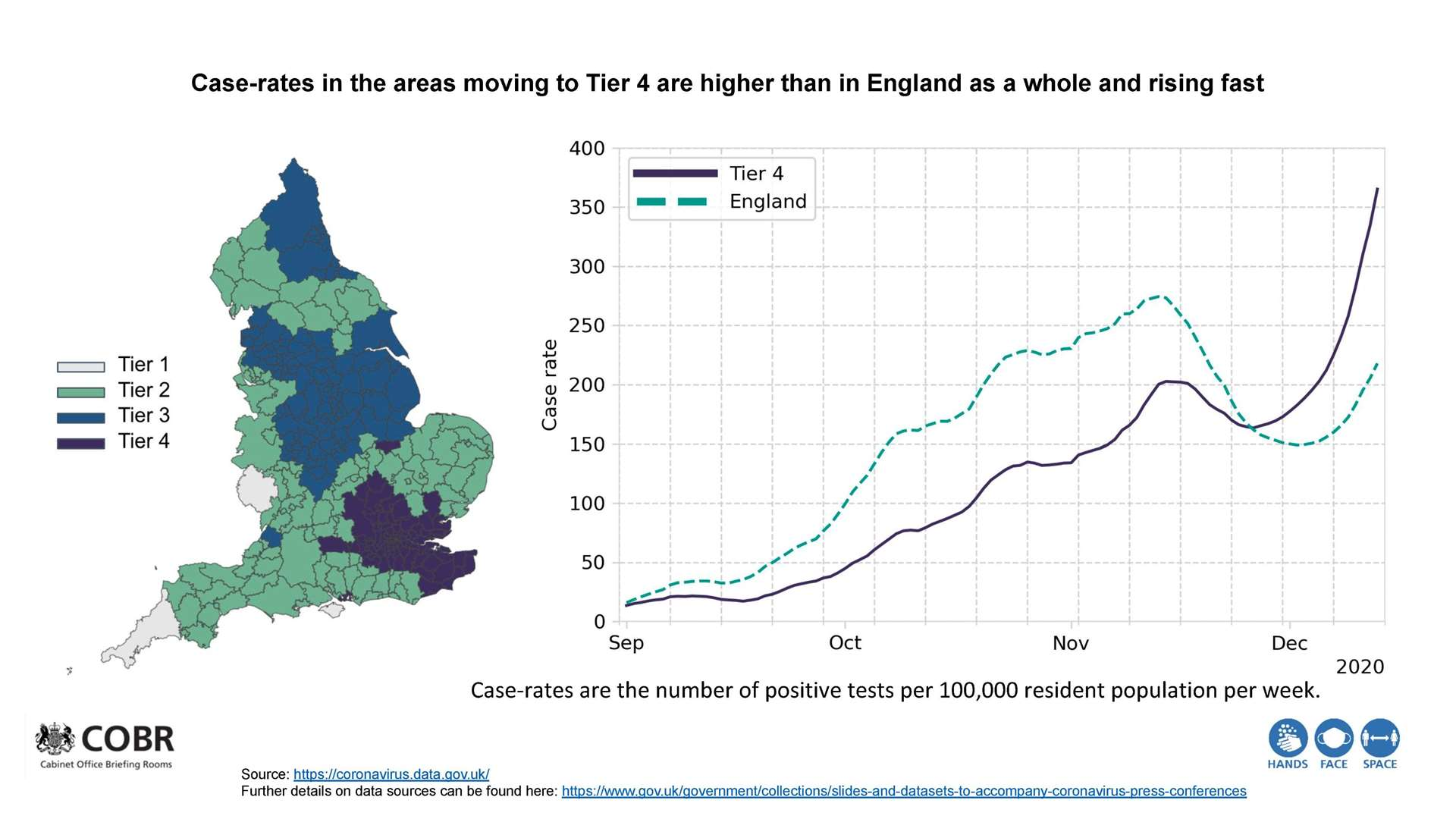 Government graphics show how Covid-19 is spreading faster in Tier 4 areas