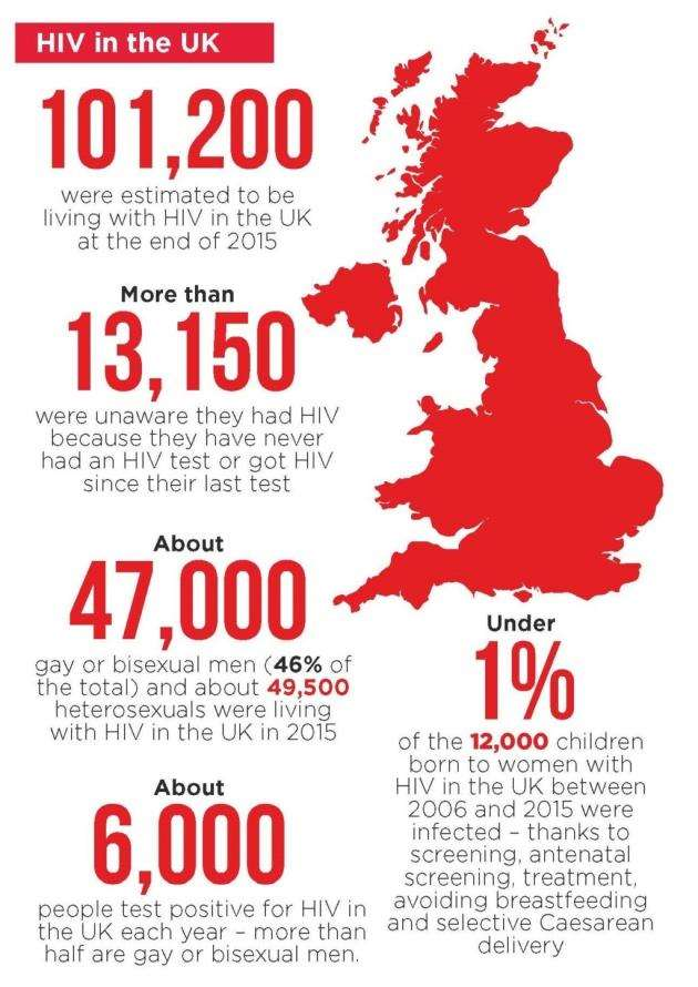 HIV in the UK statistics