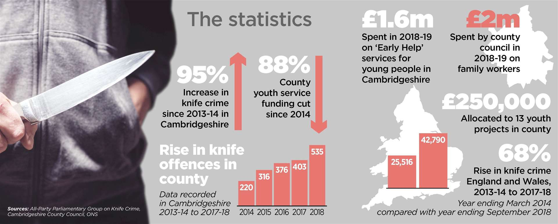Knife crime increase blamed on cuts in youth services in Cambridgeshire