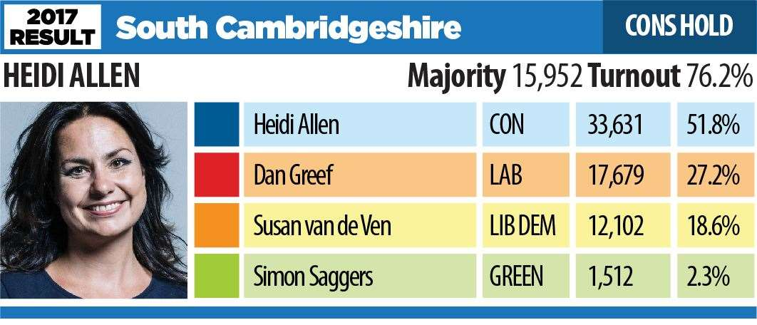 Election results in South Cambridgeshire - Heidi Allen, who is not standing for re-election - was elected as a Tory but switched to the Liberal Democrats in October 2019 (21044947)