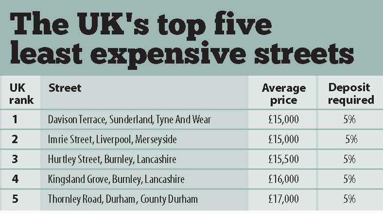 The Uk's least expensive streets