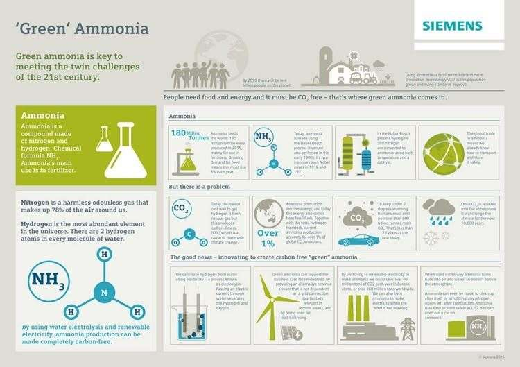 Green ammonia is a practical hydrogen energy vector