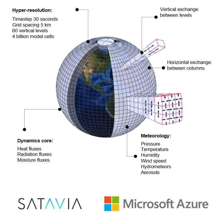 Satavia used Microsoft Azure to model the Earth's atmosphere from ground-level to space