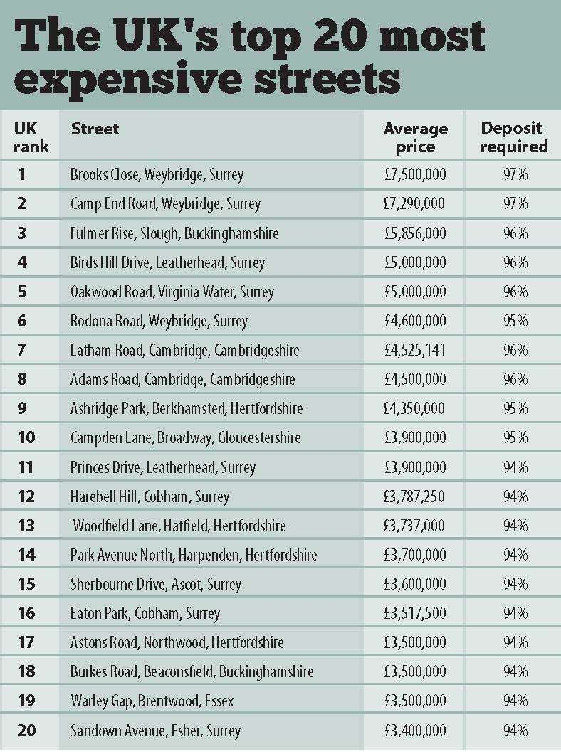 The Uk's most expensive streets