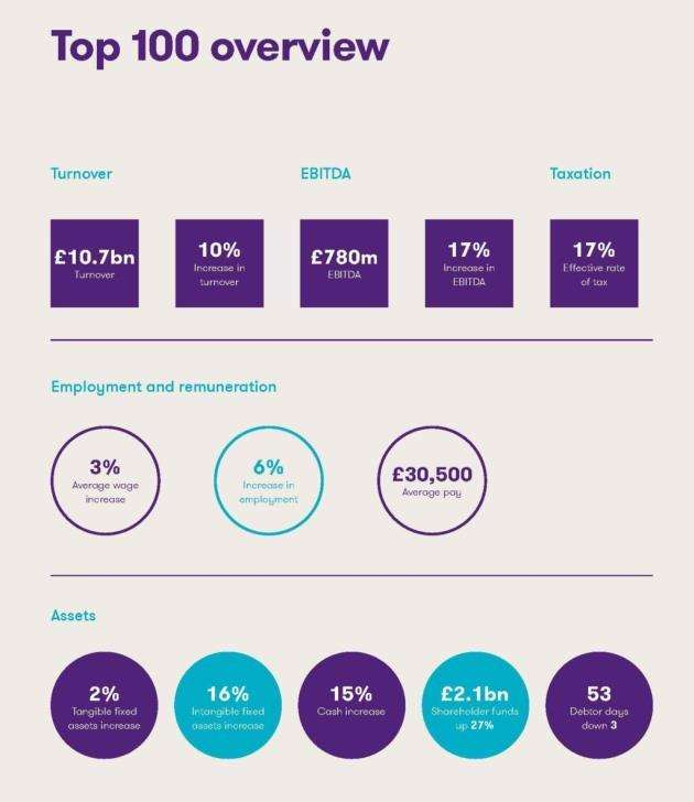 Top 100 overview in Grant Thornton and Mills & Reeves 2018 Cambridgeshire Ltd report