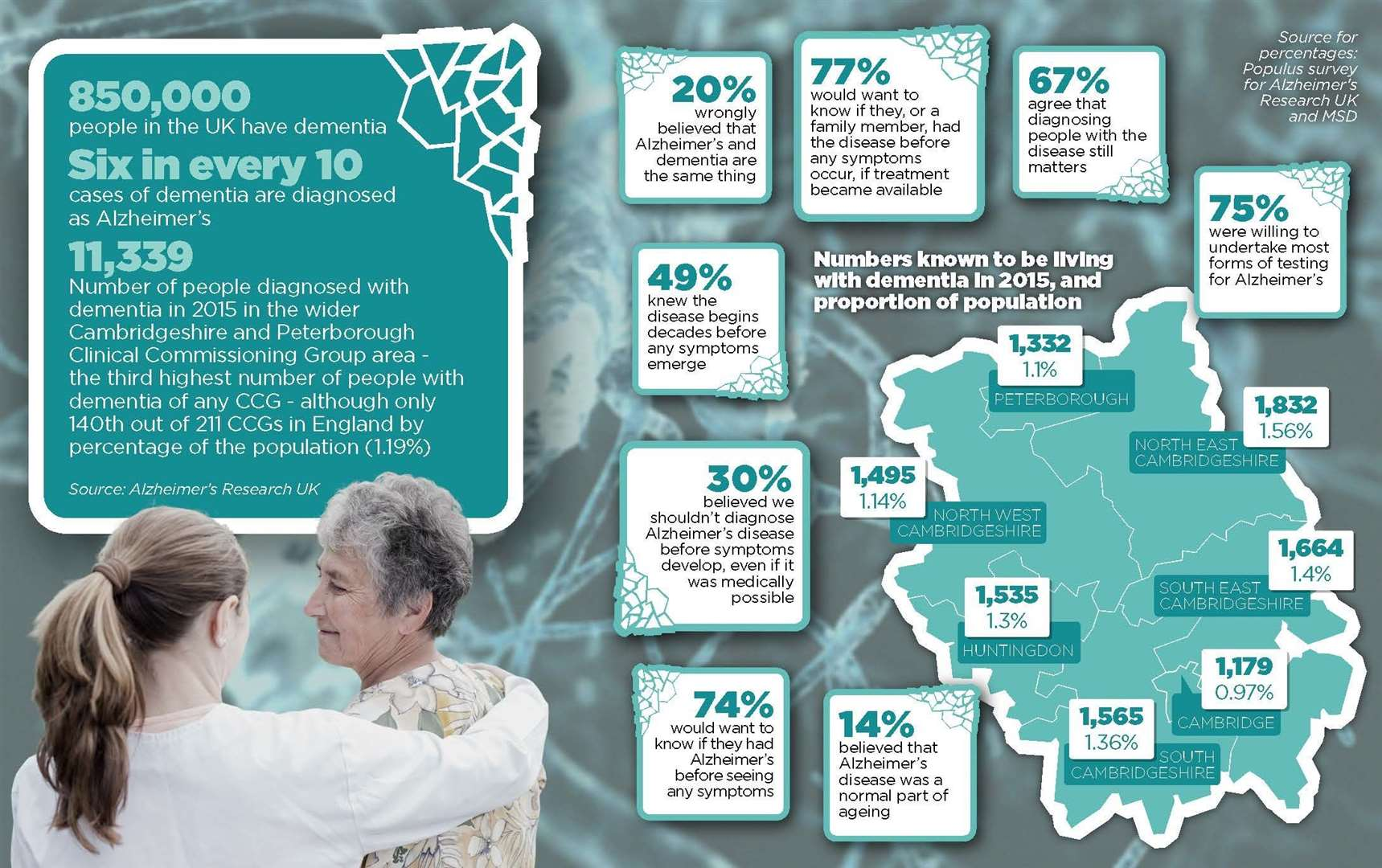 Results of the ARUK survey and Alzheimer's statistics in Cambridgeshire and beyond. Graphic: Cambridge Independent