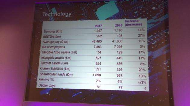 A slide from the Cambridgehire Ltd report event showing the performance of the technology sector