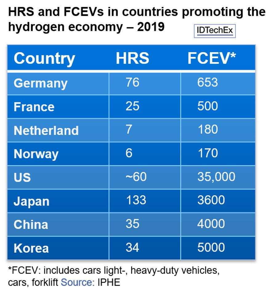 Green hydrogen: the UK is not yet in the mix