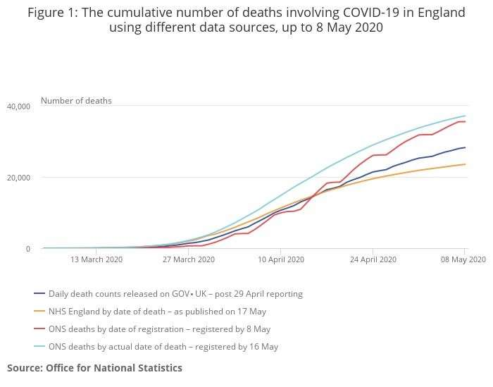 ONS statistics on Covid-19 deaths in England to May 8, using different sources