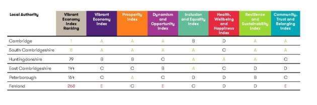 How our local authority areas compare in Grant Thorntons Vibrant Economy Index. Source: Grant Thornton and Mills & Reeves 2018 Cambridgeshire Ltd report