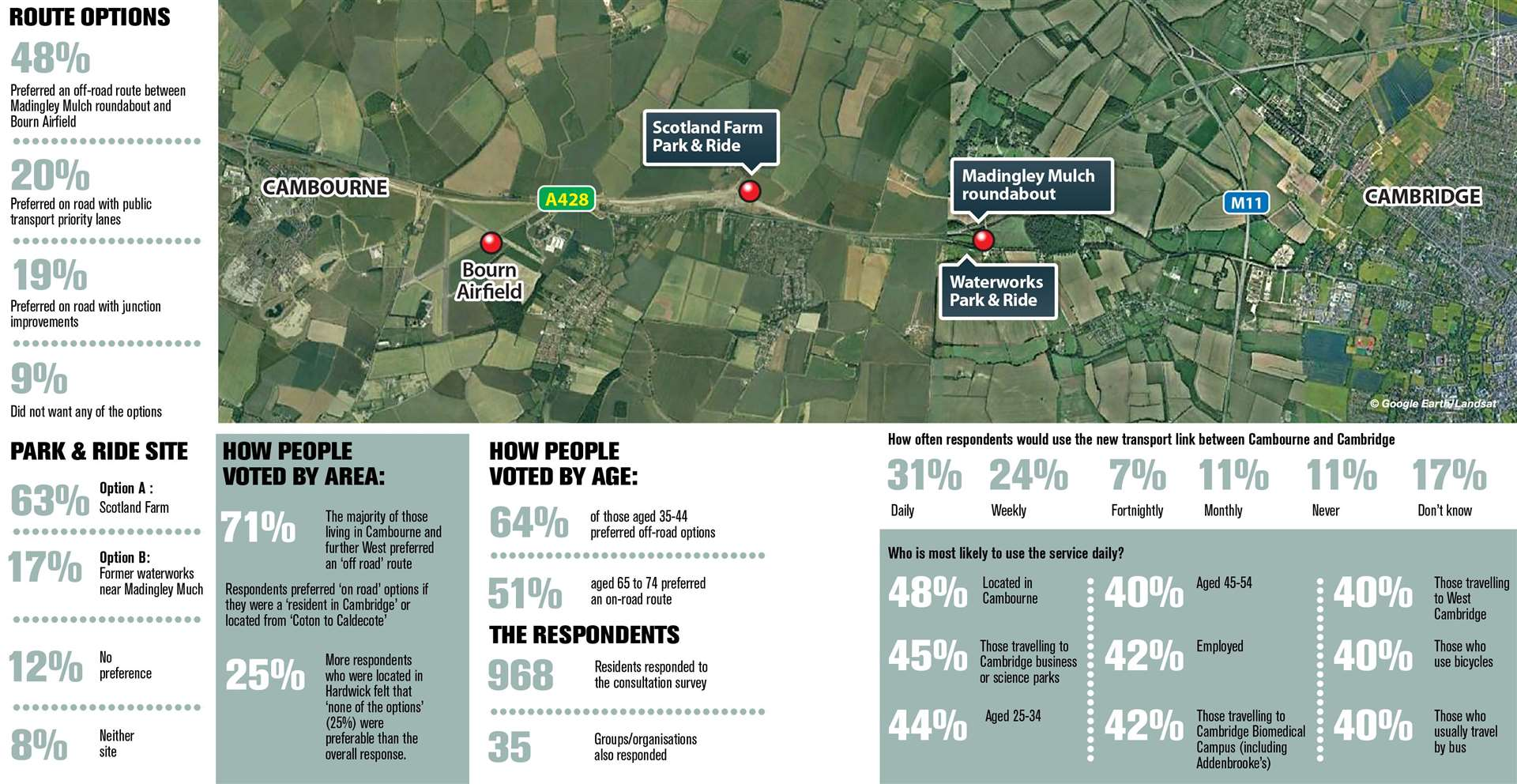 The results of the Cambourne-Cambridge consultation (11740014)